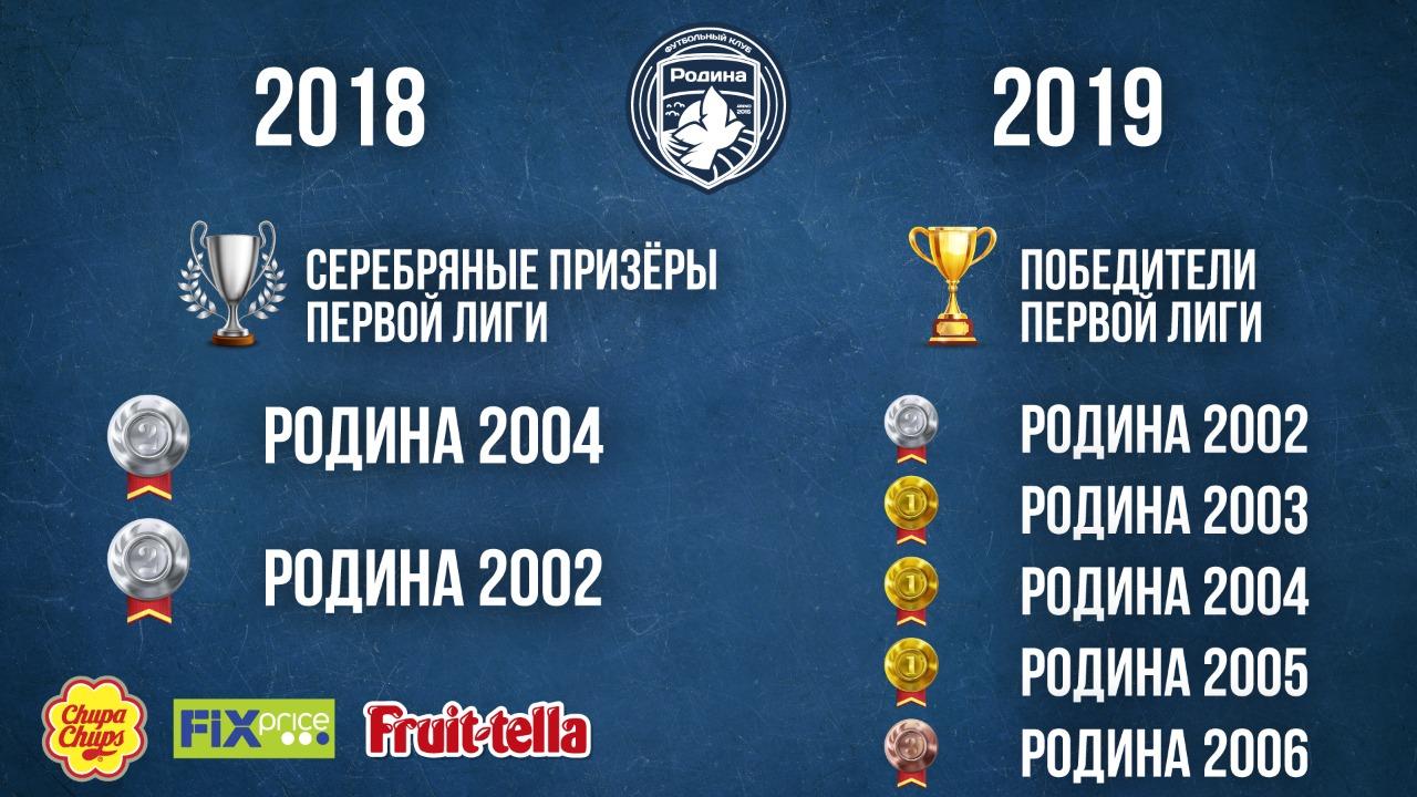 родина москва футбольный клуб 2006